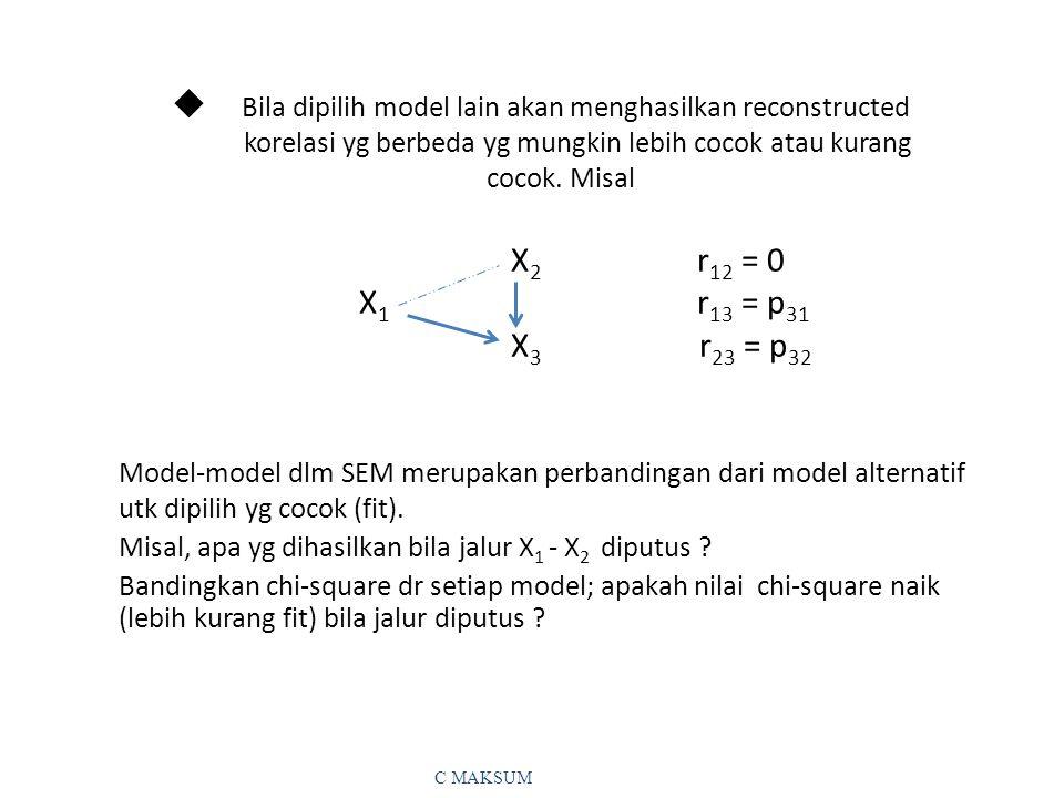 u Bila dipilih model lain akan menghasilkan reconstructed korelasi yg berbeda yg mungkin lebih cocok atau kurang cocok. Misal X2 r12 = 0 X1 r13 = p31 X3 r23 = p32