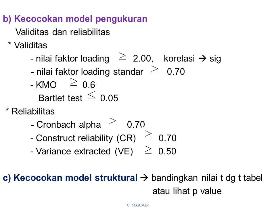 b) Kecocokan model pengukuran Validitas dan reliabilitas * Validitas