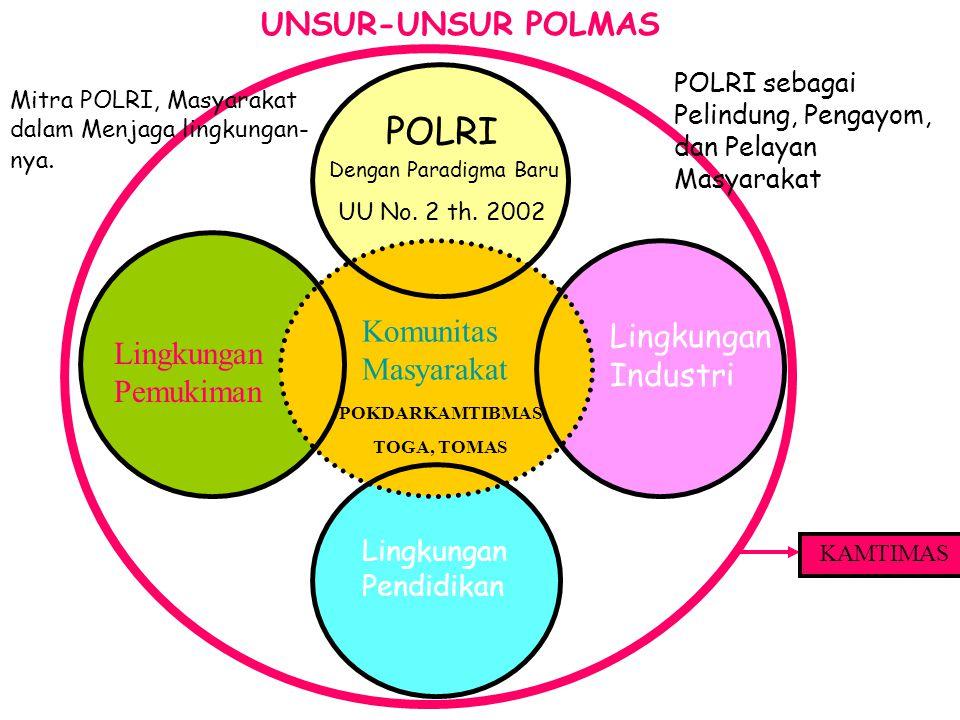 POLRI UNSUR-UNSUR POLMAS Komunitas Masyarakat Lingkungan Industri
