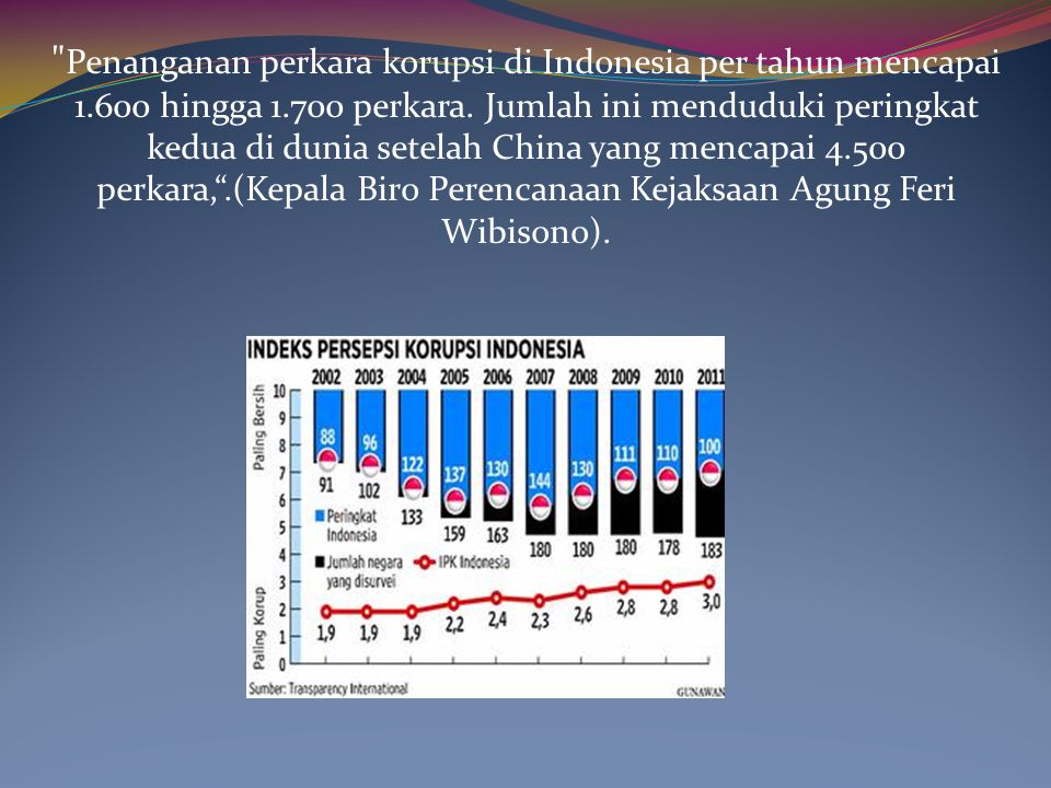 Penanganan perkara korupsi di Indonesia per tahun mencapai 1