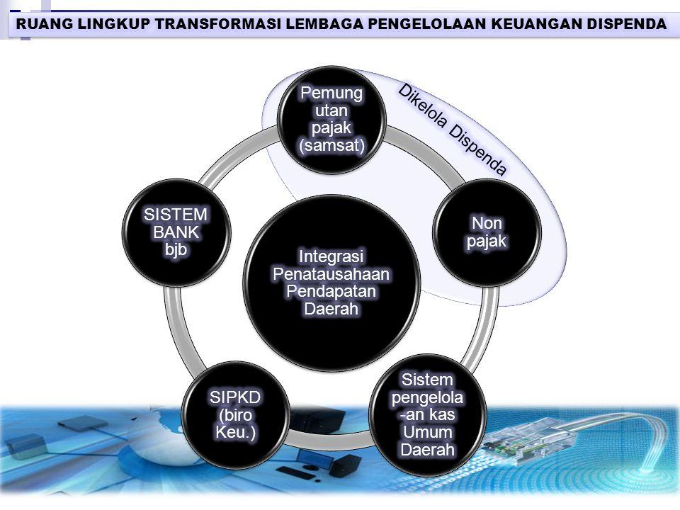 Integrasi Penatausahaan Pendapatan Daerah Pemungutan pajak (samsat)