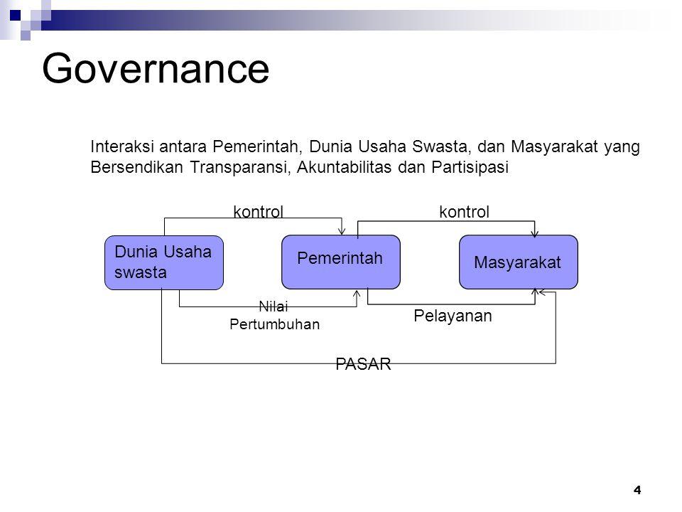 Governance Interaksi antara Pemerintah, Dunia Usaha Swasta, dan Masyarakat yang. Bersendikan Transparansi, Akuntabilitas dan Partisipasi.