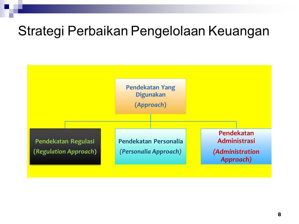 Strategi Perbaikan Pengelolaan Keuangan
