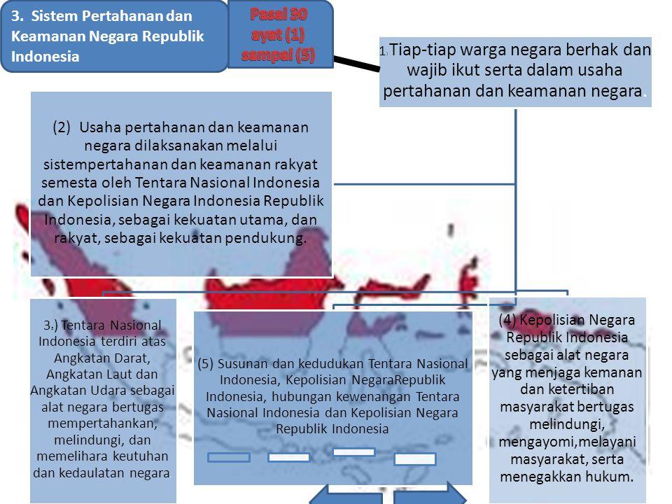 3. Sistem Pertahanan dan Keamanan Negara Republik Indonesia