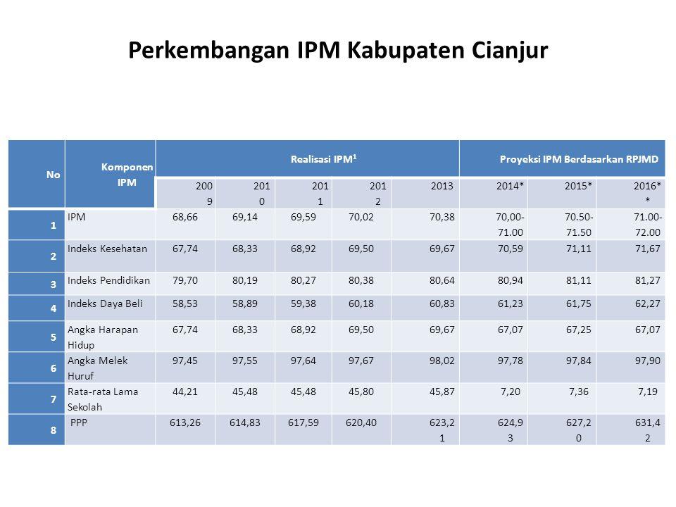 Perkembangan IPM Kabupaten Cianjur Proyeksi IPM Berdasarkan RPJMD