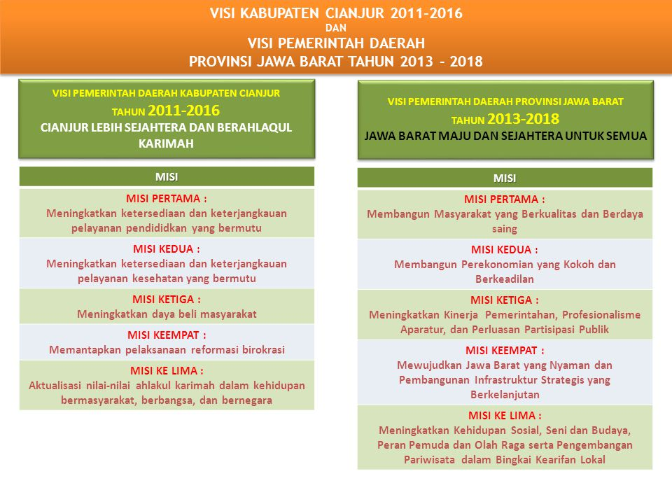 VISI KABUPATEN CIANJUR 2011-2016 VISI PEMERINTAH DAERAH