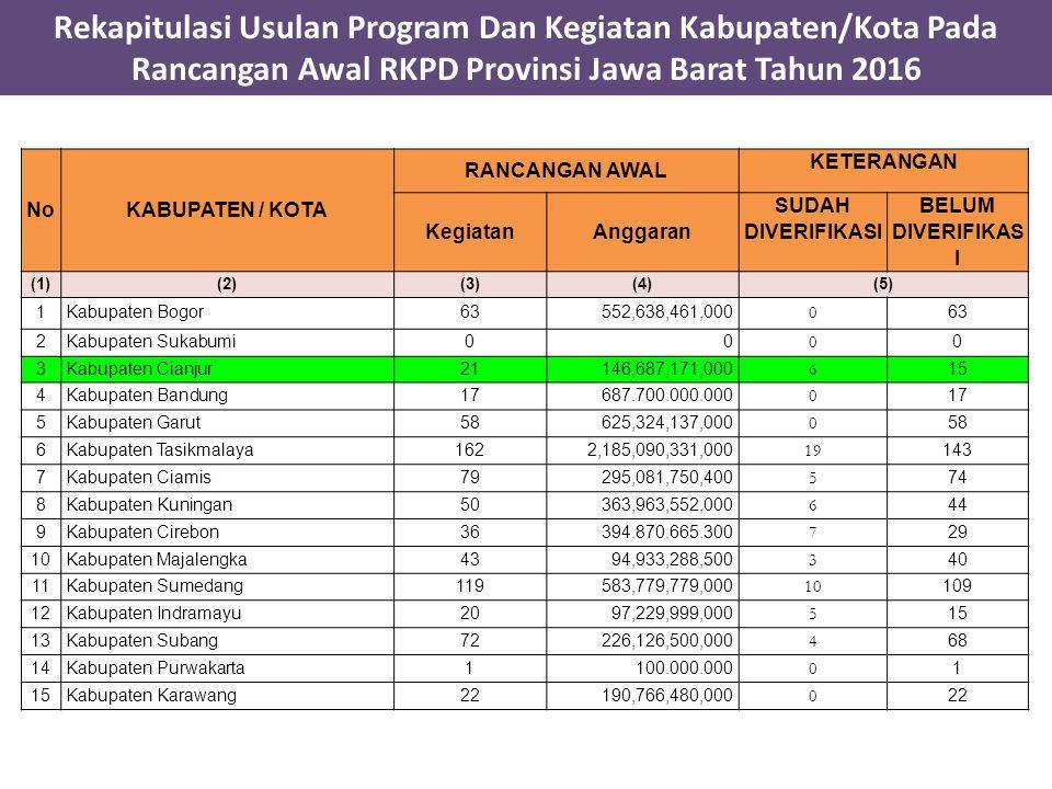 Rekapitulasi Usulan Program Dan Kegiatan Kabupaten/Kota Pada Rancangan Awal RKPD Provinsi Jawa Barat Tahun 2016
