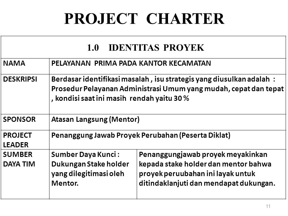 PROJECT CHARTER 1.0 iDENTITAS PROYEK NAMA