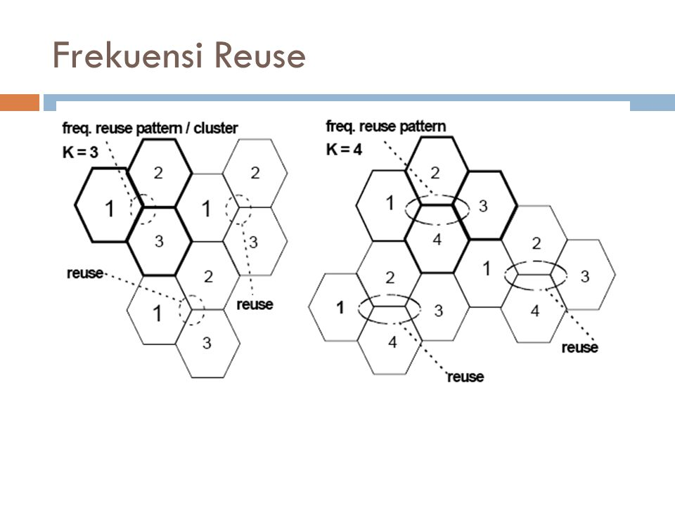 Frekuensi Reuse
