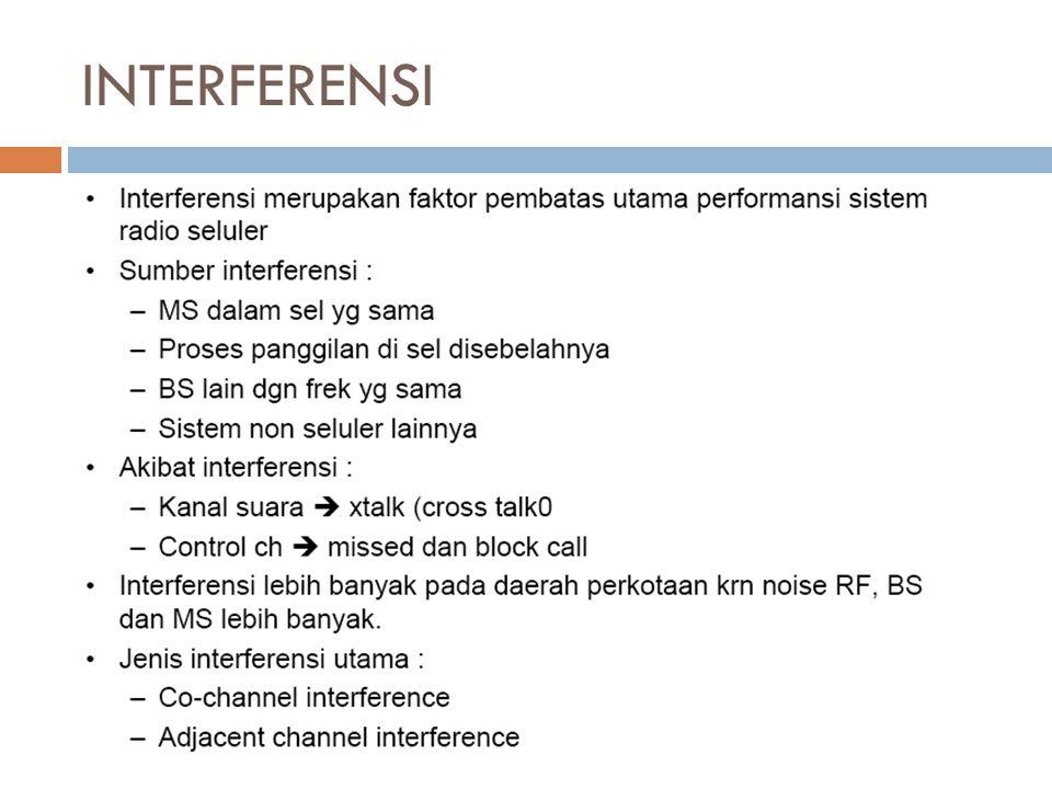INTERFERENSI