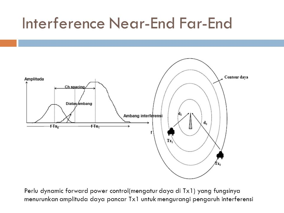 Interference Near-End Far-End