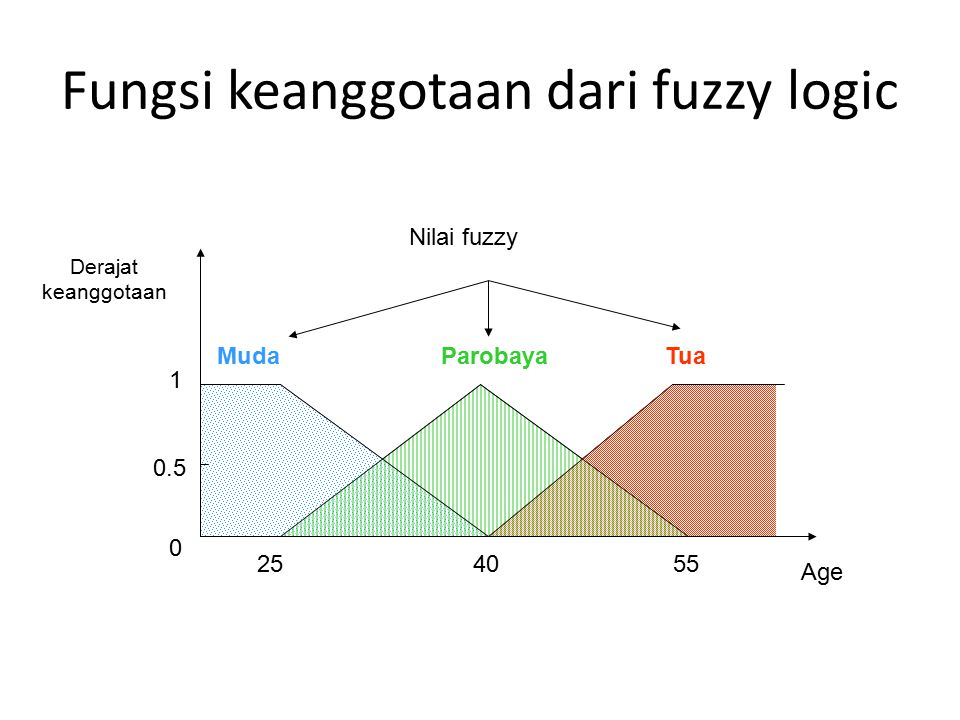 Fungsi keanggotaan dari fuzzy logic