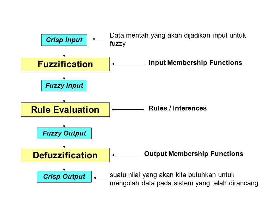 Fuzzification Rule Evaluation Defuzzification