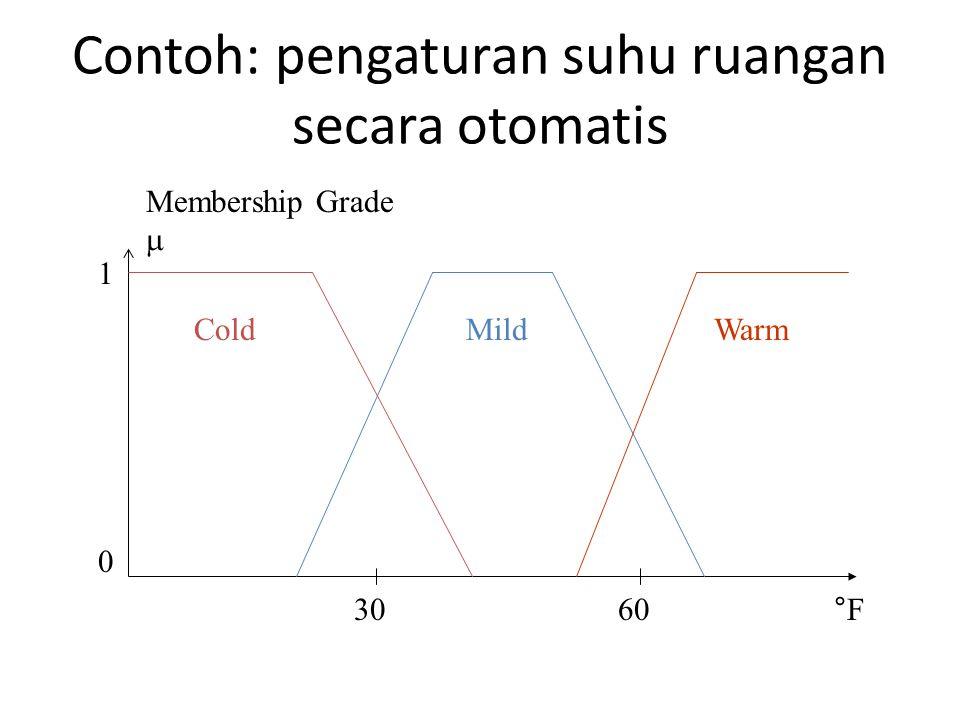 Contoh: pengaturan suhu ruangan secara otomatis