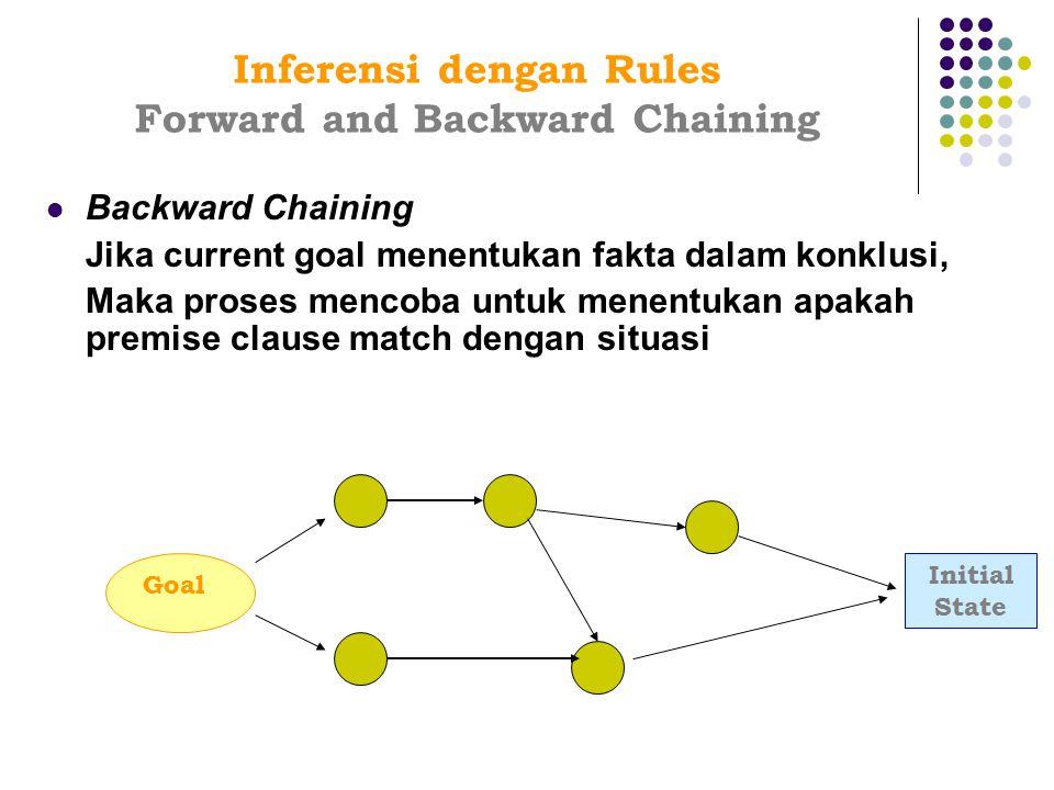 Inferensi dengan Rules Forward and Backward Chaining