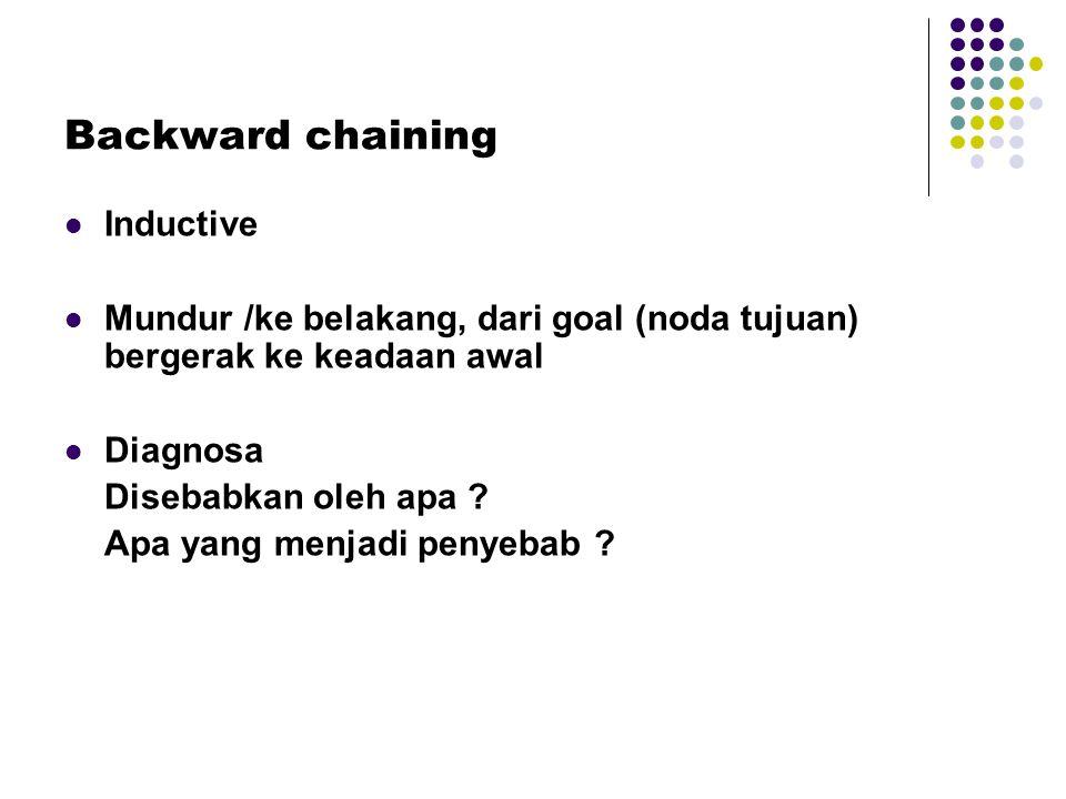 Backward chaining Inductive