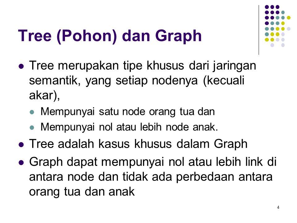 Tree (Pohon) dan Graph Tree merupakan tipe khusus dari jaringan semantik, yang setiap nodenya (kecuali akar),