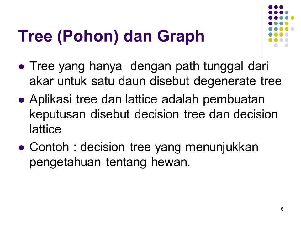 Tree (Pohon) dan Graph Tree yang hanya dengan path tunggal dari akar untuk satu daun disebut degenerate tree.