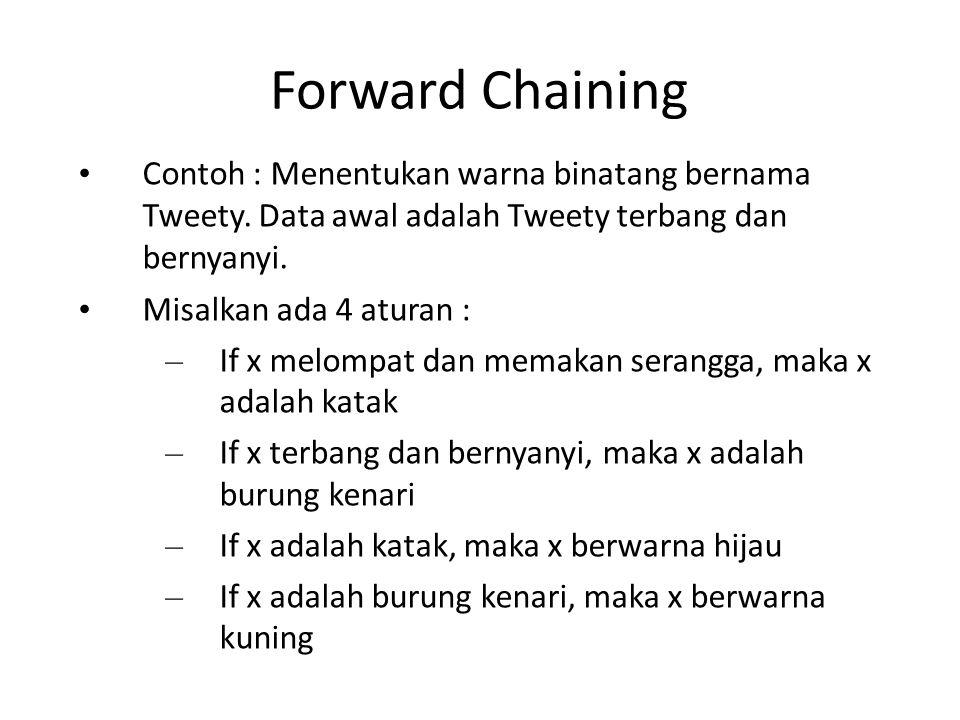 Forward Chaining Contoh : Menentukan warna binatang bernama Tweety. Data awal adalah Tweety terbang dan bernyanyi.