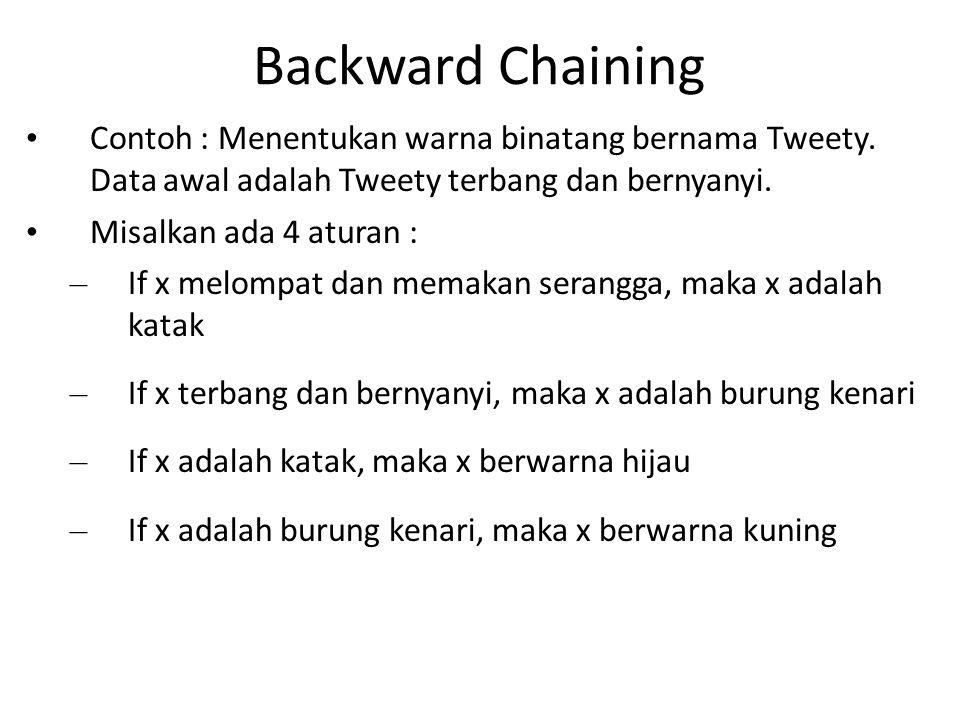 Backward Chaining Contoh : Menentukan warna binatang bernama Tweety. Data awal adalah Tweety terbang dan bernyanyi.