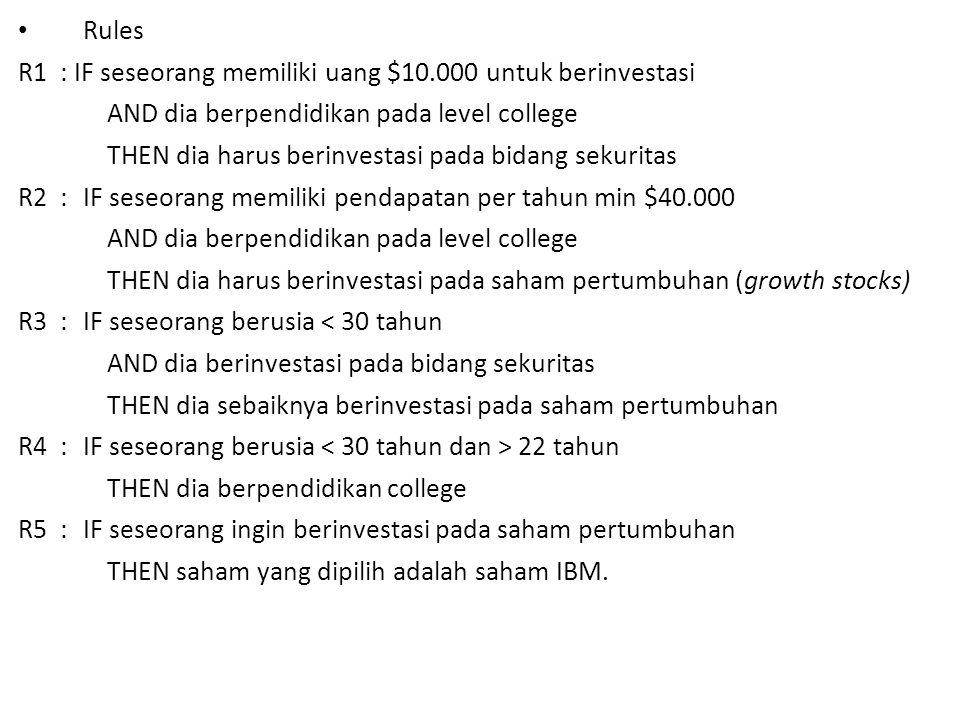 R1 : IF seseorang memiliki uang $10.000 untuk berinvestasi