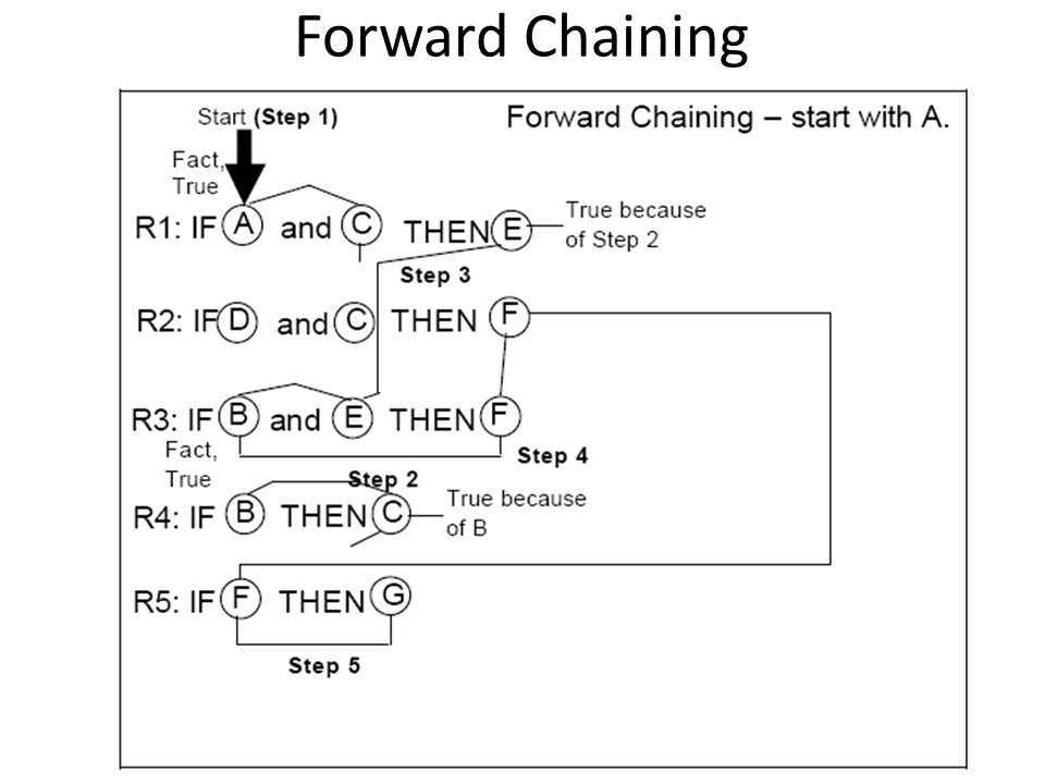 Forward Chaining 22