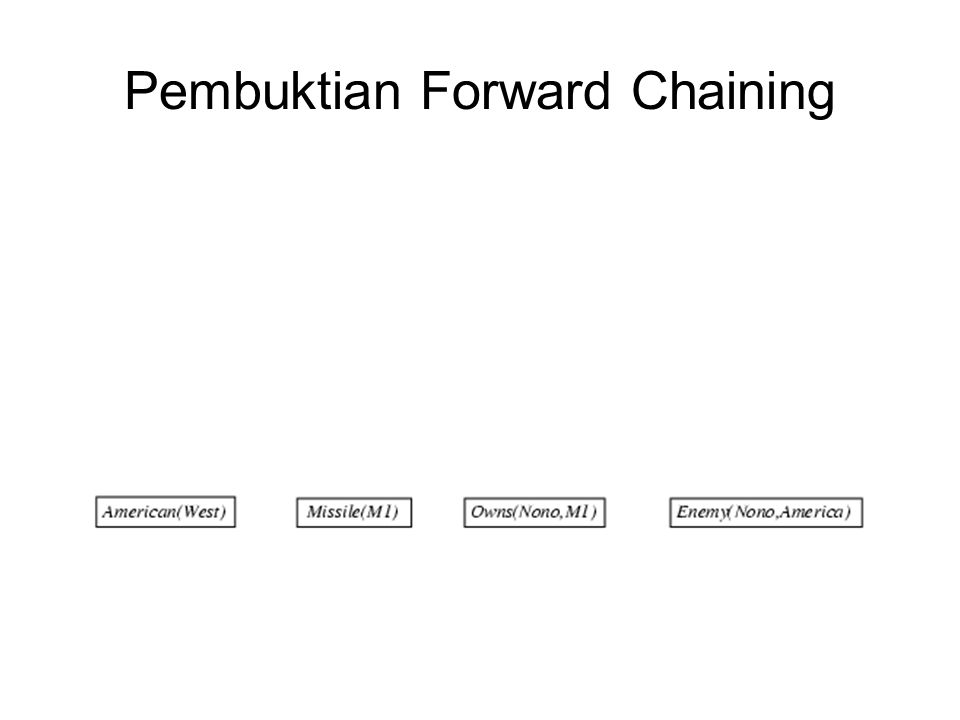 Pembuktian Forward Chaining