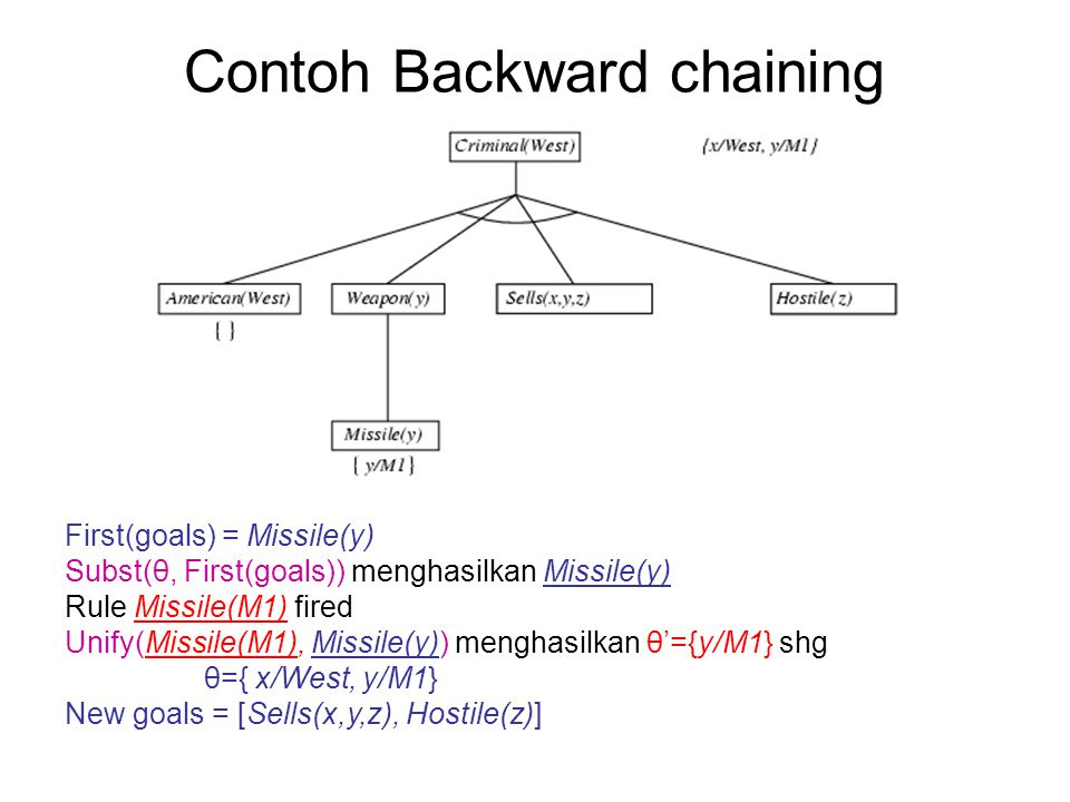 Contoh Backward chaining