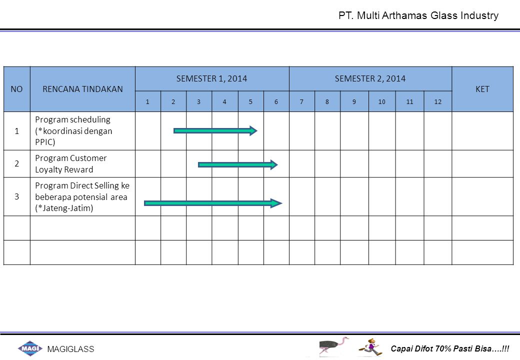 Lead time, Production Output FGTN, Productivity,