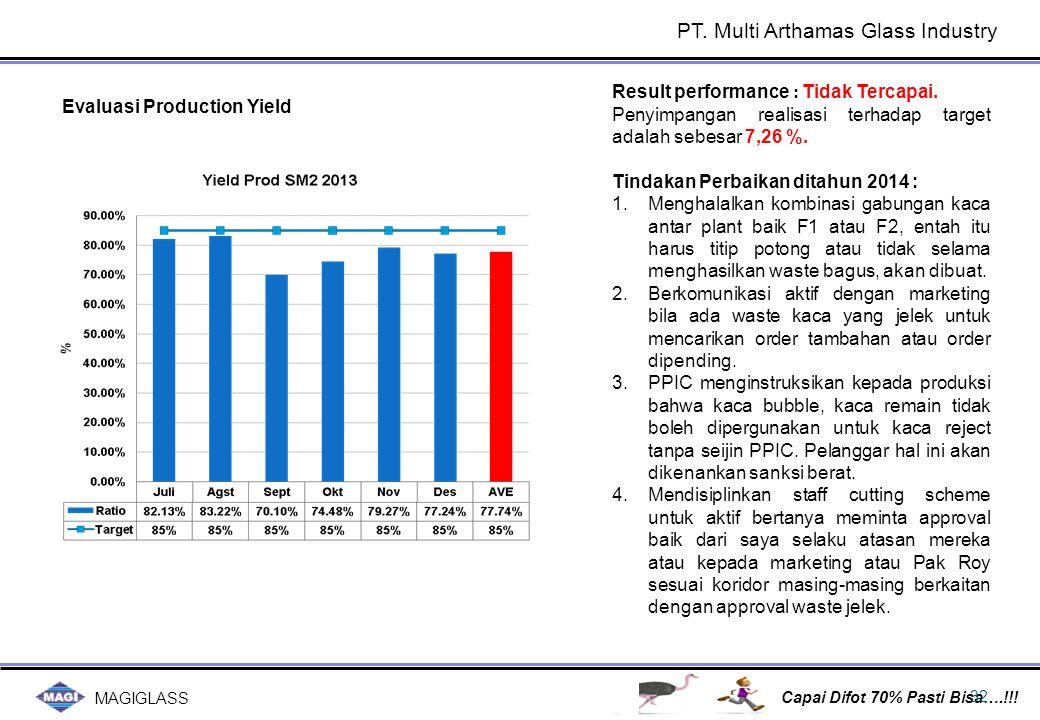 Evaluasi Production Yield