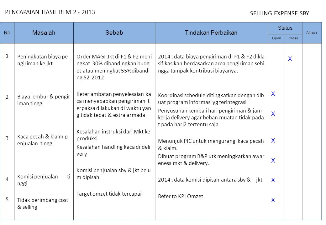 SHORTAGE F1 & F2 PENCAPAIAN HASIL RTM 2 - 2013 Masalah Sebab