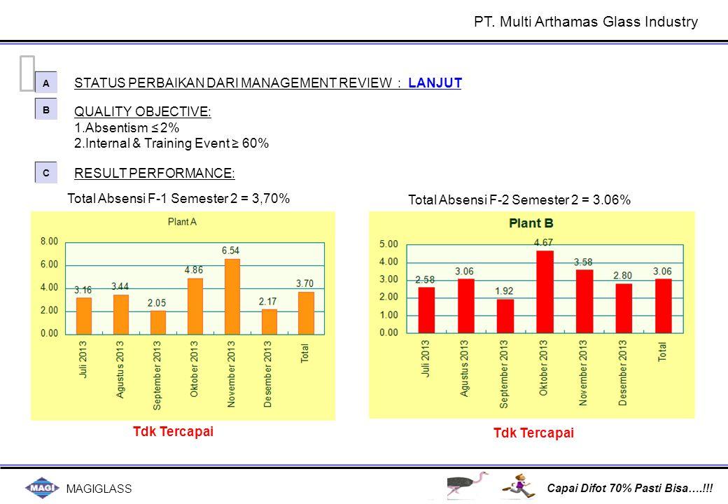 Total Absensi F1 & F2 pada Semester 1 & 2 = 3.22% & 2.71%