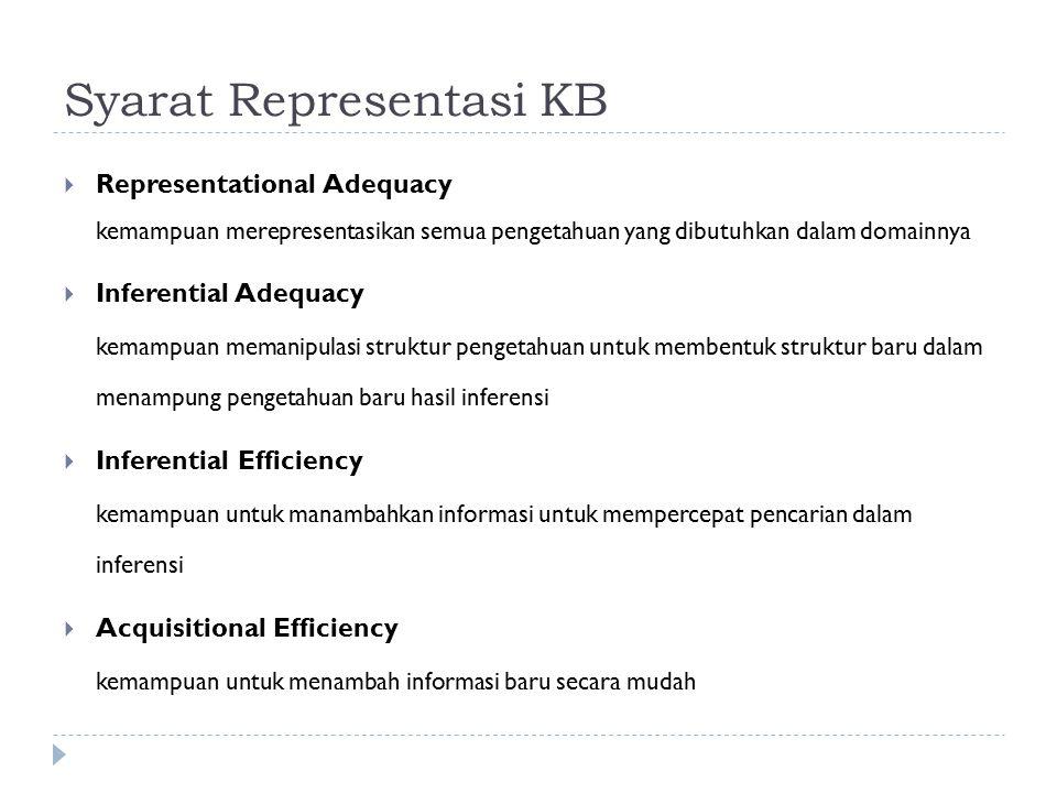 Syarat Representasi KB