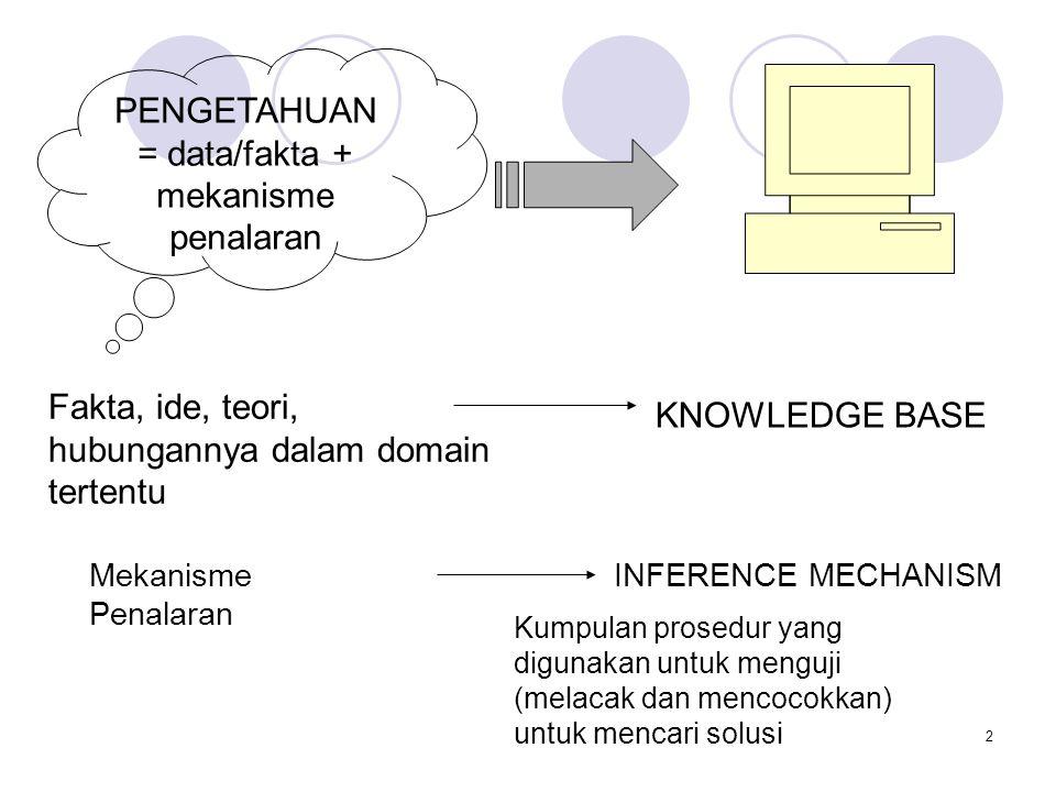 PENGETAHUAN = data/fakta + mekanisme penalaran