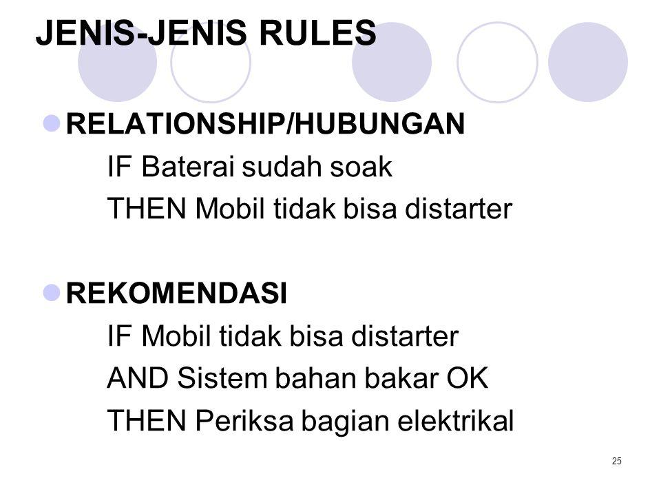 JENIS-JENIS RULES RELATIONSHIP/HUBUNGAN IF Baterai sudah soak