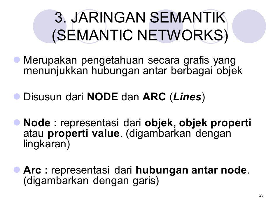 3. JARINGAN SEMANTIK (SEMANTIC NETWORKS)