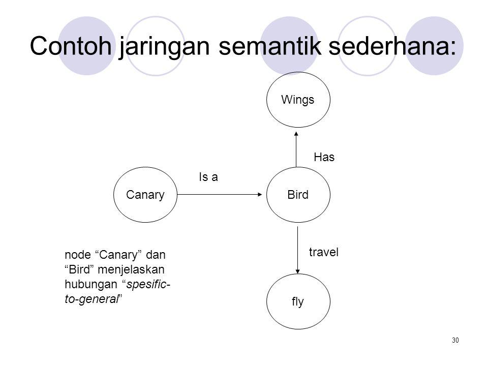 Contoh jaringan semantik sederhana: