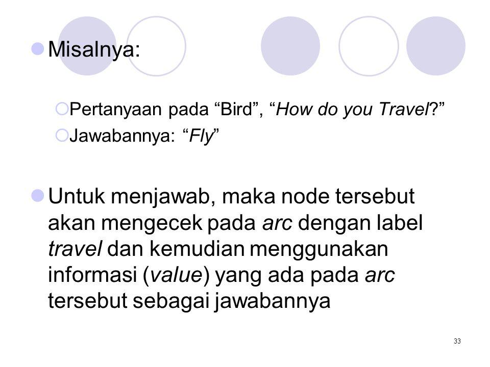 Misalnya: Pertanyaan pada Bird , How do you Travel Jawabannya: Fly