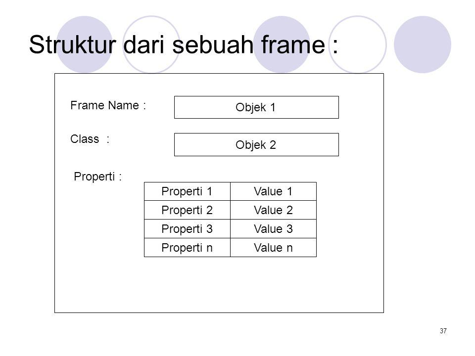 Struktur dari sebuah frame :