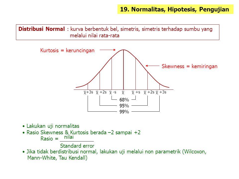19. Normalitas, Hipotesis, Pengujian