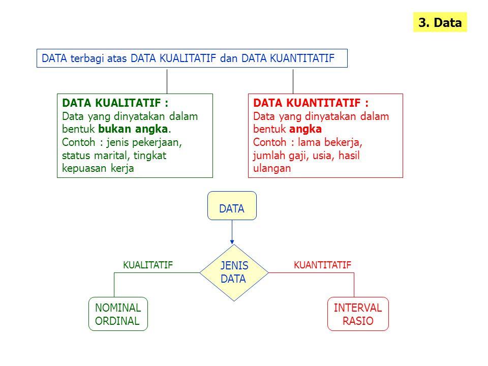 3. Data DATA terbagi atas DATA KUALITATIF dan DATA KUANTITATIF