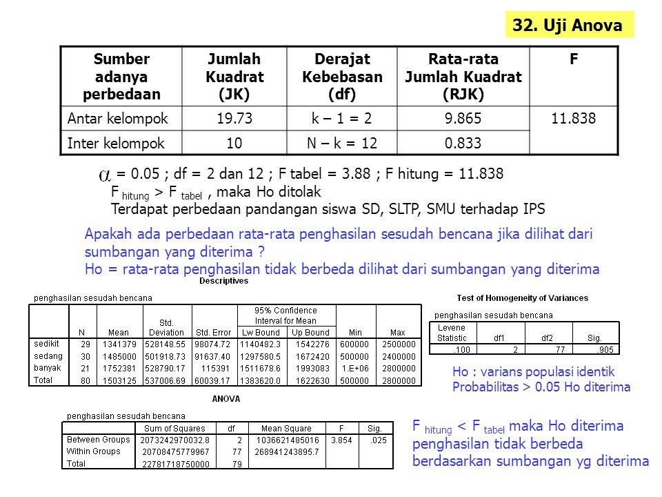 32. Uji Anova Sumber adanya perbedaan Jumlah Kuadrat (JK)