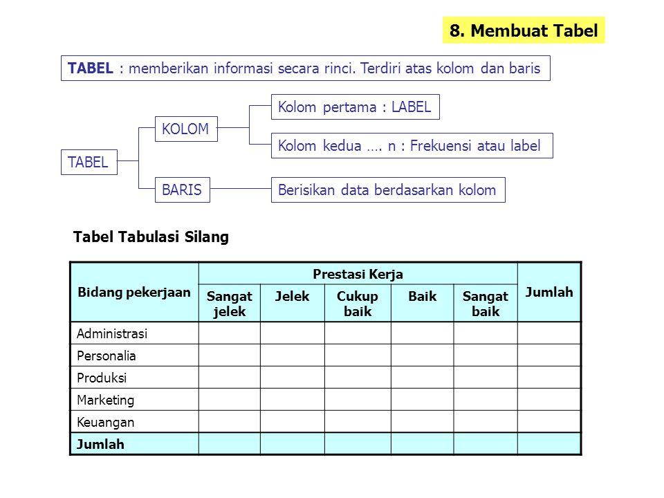 8. Membuat Tabel TABEL : memberikan informasi secara rinci. Terdiri atas kolom dan baris. Kolom pertama : LABEL.
