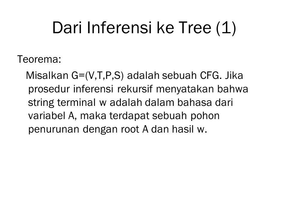 Dari Inferensi ke Tree (1)