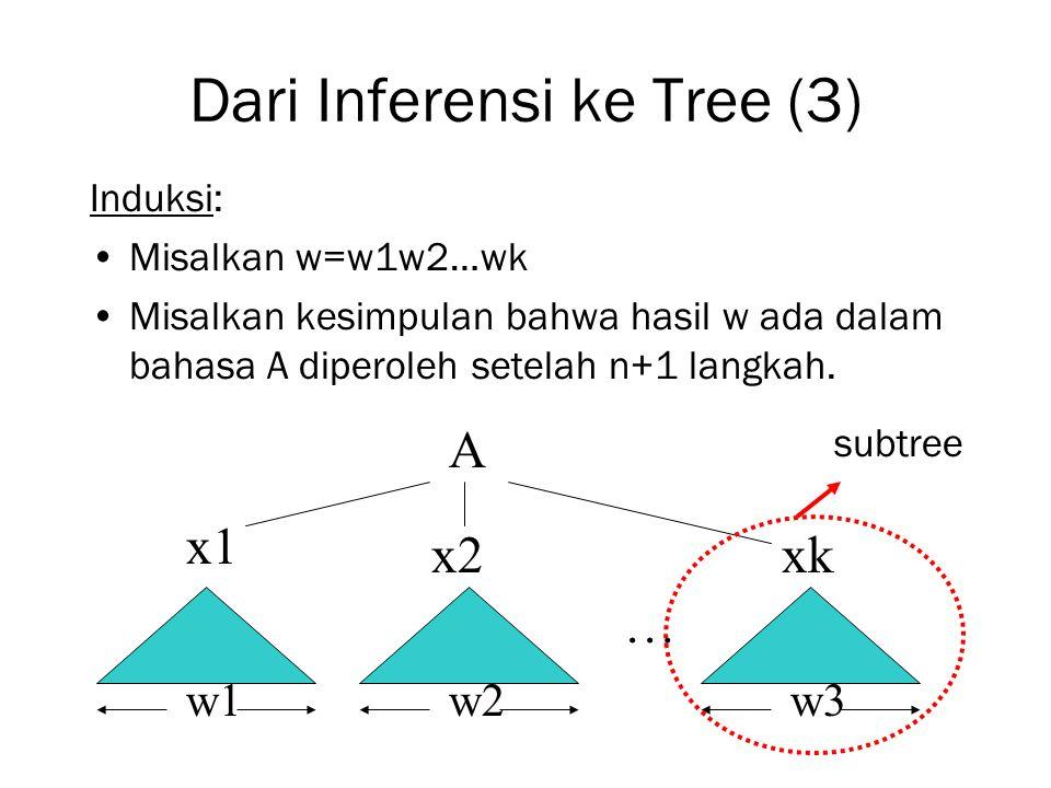 Dari Inferensi ke Tree (3)