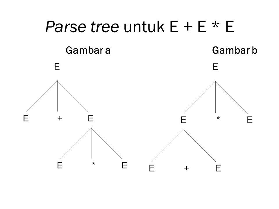 Parse tree untuk E + E * E Gambar a Gambar b