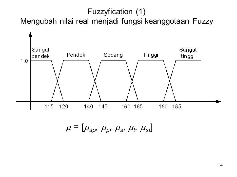 Fuzzyfication (1) Mengubah nilai real menjadi fungsi keanggotaan Fuzzy