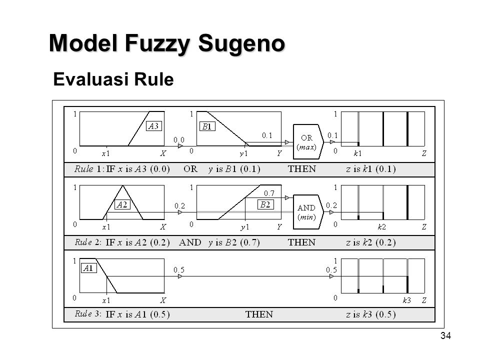 Model Fuzzy Sugeno Evaluasi Rule