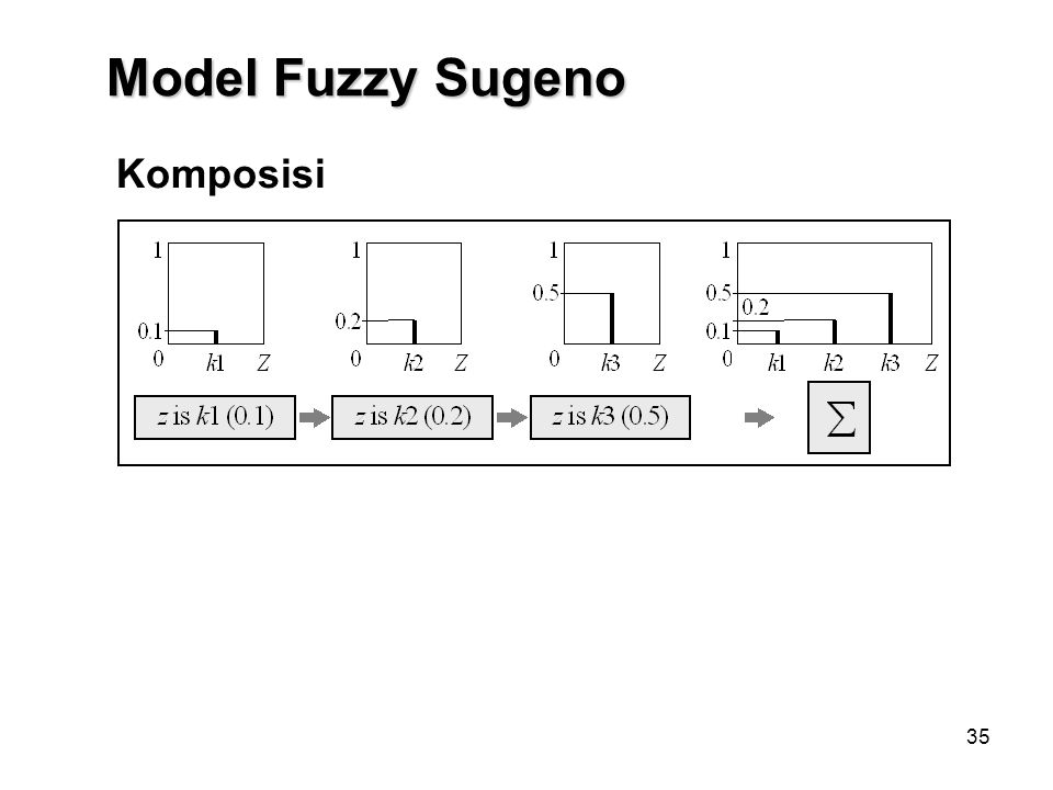 Model Fuzzy Sugeno Komposisi