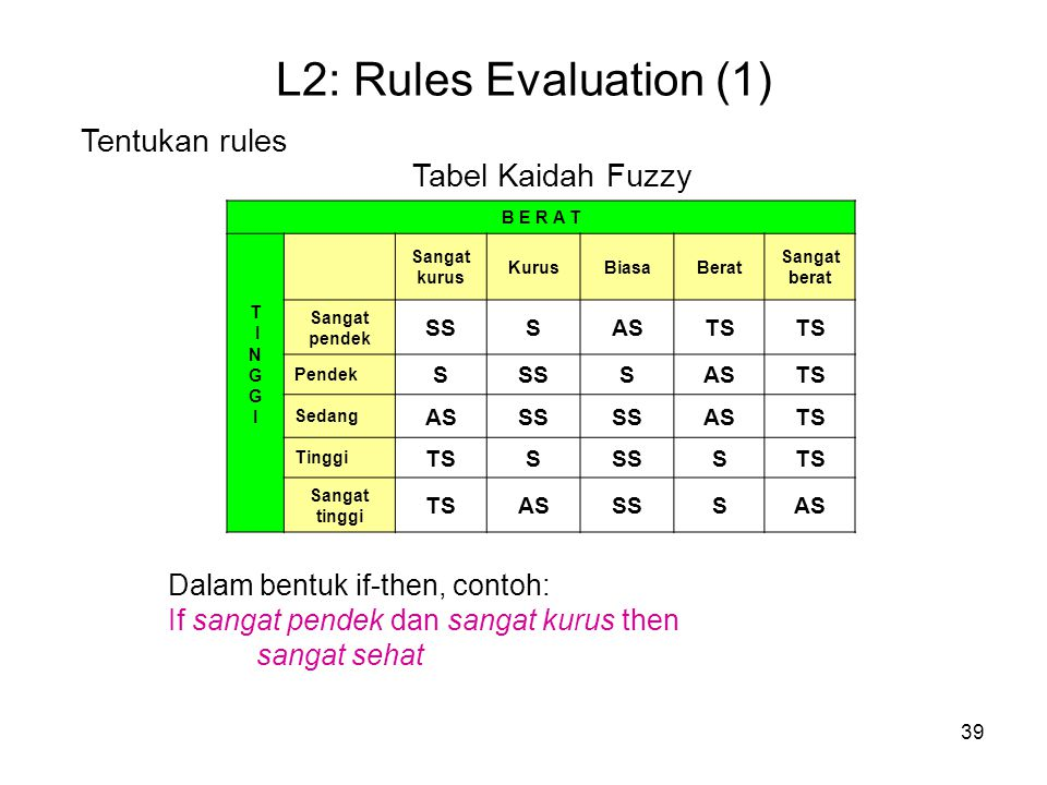 L2: Rules Evaluation (1) Tentukan rules Tabel Kaidah Fuzzy